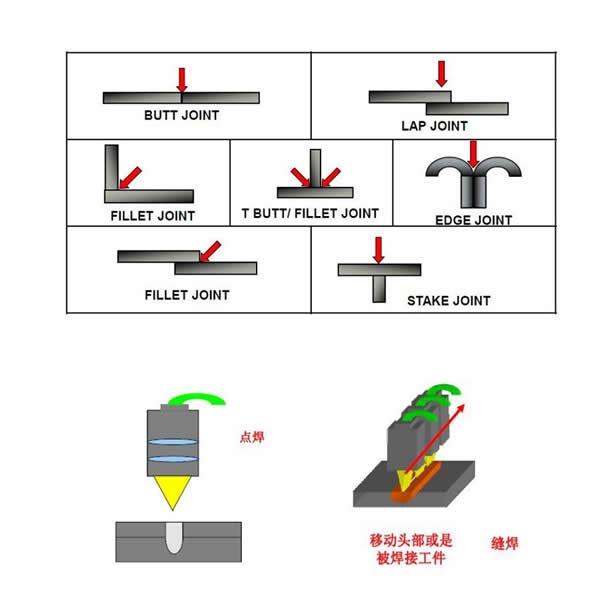 青岛协众世纪激光焊接